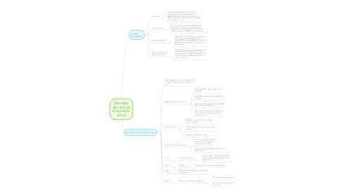 Mind Map: Momento de cierre de la formación virtual