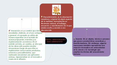 Mind Map: INVENTO, INNOVACIÓN Y DESCUBRIMIENTO