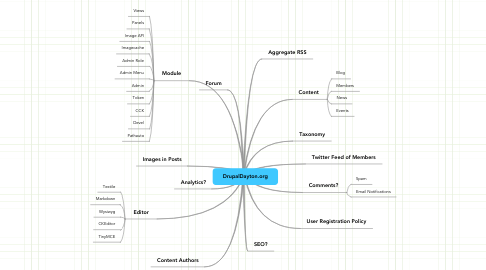 Mind Map: DrupalDayton.org