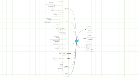 Mind Map: FIUTS