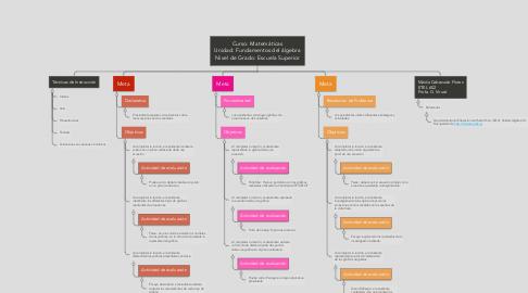 Mind Map: Curso: Matemáticas Unidad: Fundamentos del álgebra Nivel de Grado: Escuela Superior