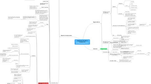 Mind Map: Legislação da Previdência Complementar (www.superconcurseiros.com.br)