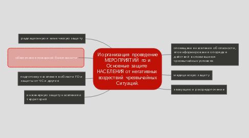 Mind Map: И организация проведение МЕРОПРИЯТИЙ по и Основные защите  НАСЕЛЕНИЯ от негативных  воздествий чрезвычайных Ситуаций.