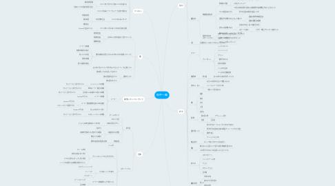 Mind Map: 田中一義