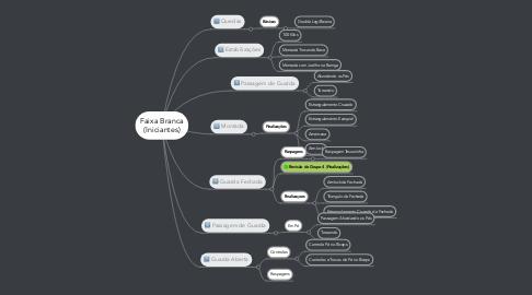 Mind Map: Faixa Branca (Iniciantes)