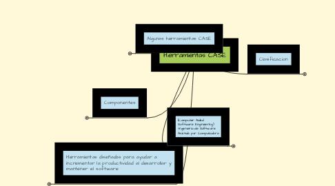 Mind Map: Herramientas CASE