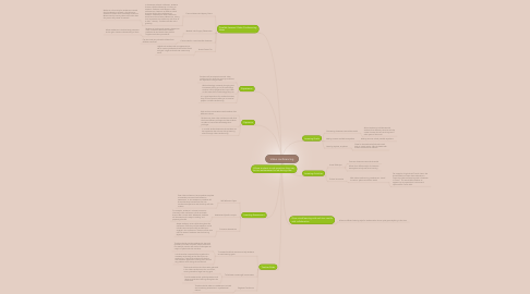 Mind Map: Video conferencing