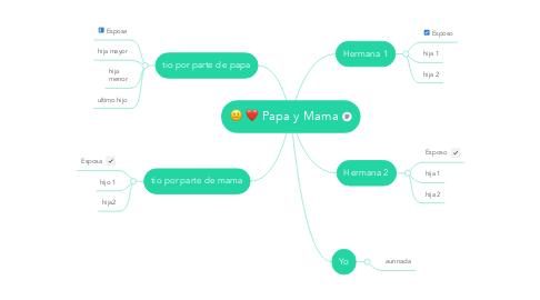 Mind Map: Papa y Mama