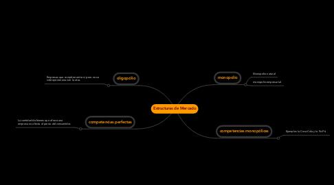 Mind Map: Estructuras de Mercado