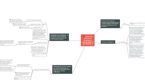 Mind Map: Campo de formación académica: PENSAMIENTO MATEMÁTICO