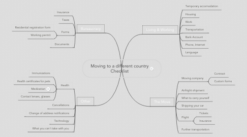 Mind Map: Moving to a different country Checklist