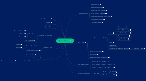 Mind Map: Design Resources