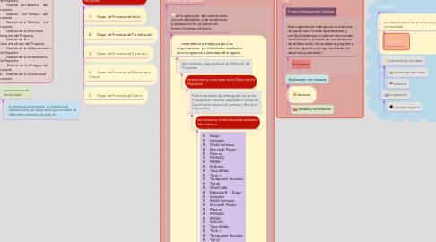 Mind Map: Gestión de Dirección de Proyectos