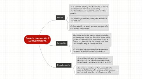 Mind Map: Invento, Innovación Y Descubrimiento.