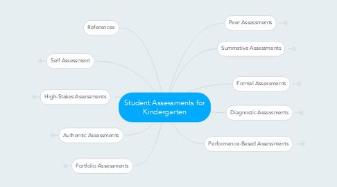 Mind Map: Student Assessments for Kindergarten