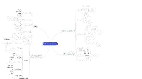 Mind Map: SEO оптимизация сайта