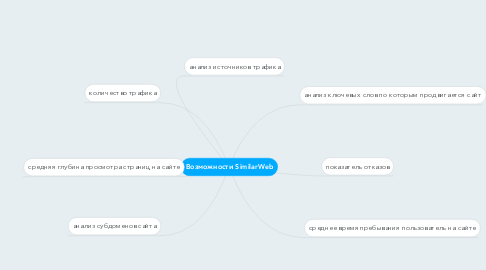 Mind Map: Возможности SimilarWeb