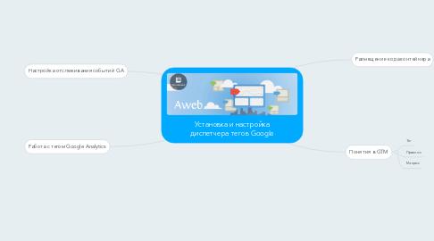 Mind Map: Установка и настройка диспетчера тегов Google