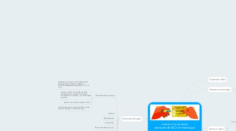 Mind Map: Чеклист по анализу внутренней SEO-оптимизации сайта