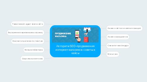 Mind Map: Алгоритм SEO-продвижения интернет-магазинов: советы и кейсы