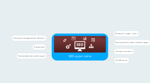 Mind Map: SEO-аудит сайта