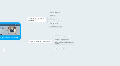 Mind Map: Полный гид по Instagram для бизнеса