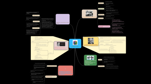 Mind Map: ESCUELA DE LAS RELACIONES HUMANAS