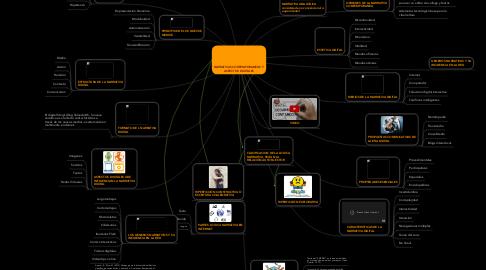 Mind Map: NARRATIVAS CONTEMPORANEAS Y  ASPECTOS DIGITALES
