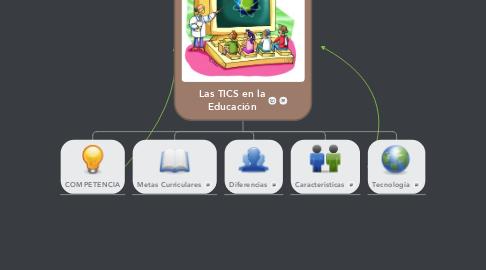 Mind Map: Las TICS en la Educación