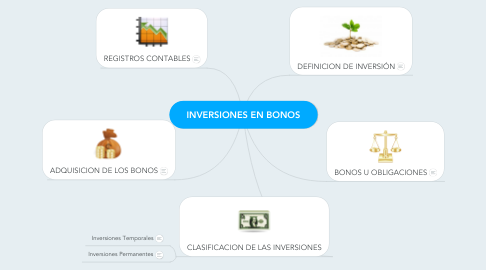 Mind Map: INVERSIONES EN BONOS