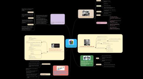 Mind Map: Copy of ESCUELA DE LAS RELACIONES HUMANAS