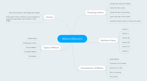 Mind Map: Melons (Malcolm)