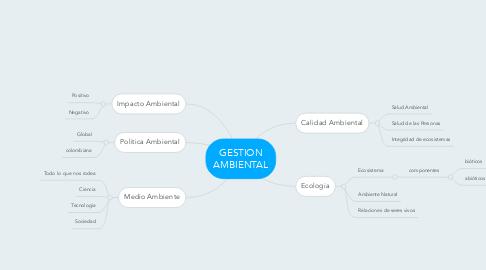 Mind Map: GESTION AMBIENTAL