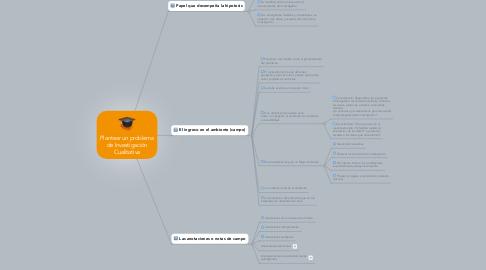 Mind Map: Plantear un problema de Investigación Cualitativa
