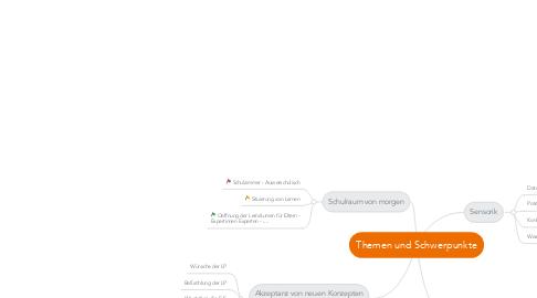 Mind Map: Themen und Schwerpunkte