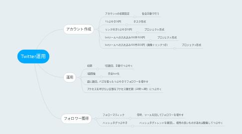 Mind Map: Twitter運用