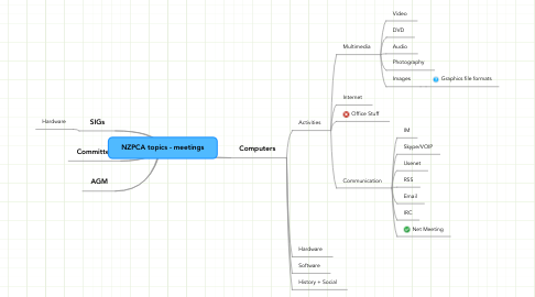 Mind Map: NZPCA topics - meetings