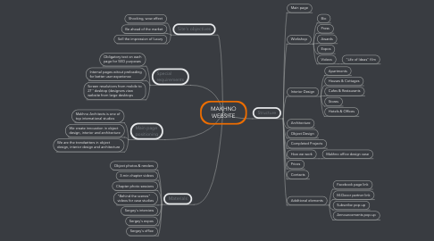 Mind Map: MAKHNO WEBSITE
