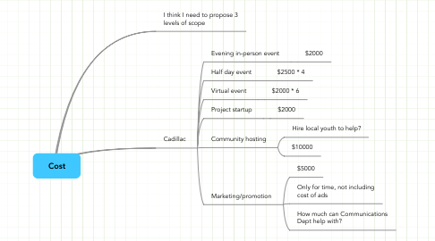 Mind Map: Cost