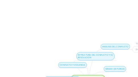 Mind Map: HISTORIA DE LOS CONFLICTOS EN EL MUNDO
