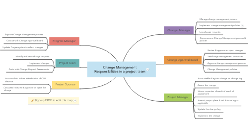 Mind Map: Change Management Responsibilities in a project team