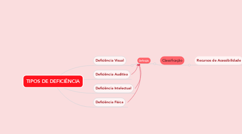 Mind Map: TIPOS DE DEFICIÊNCIA