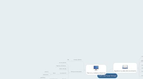 Mind Map: Perfil del Tutor Virtual