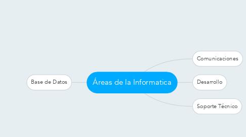 Mind Map: Áreas de la Informatica