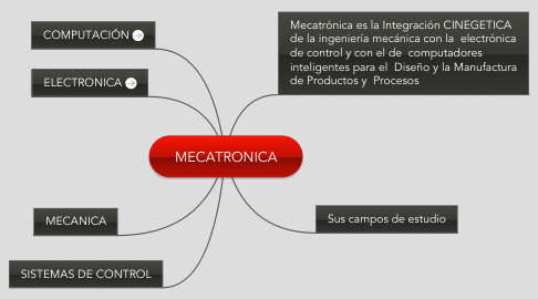 Mind Map: MECATRONICA