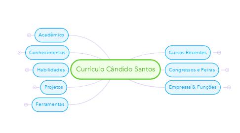 Mind Map: Currículo Cândido Santos