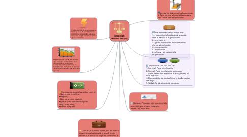 Mind Map: DIRECCIÓN ADMINISTRATIVA