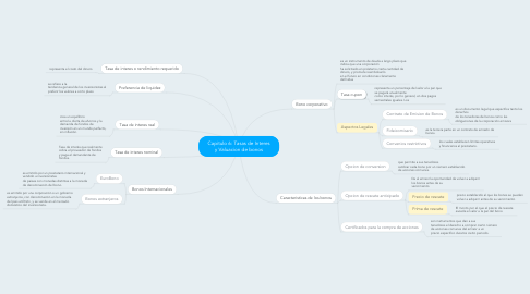 Mind Map: Capitulo 6: Tasas de Interes y Valuacion de bonos