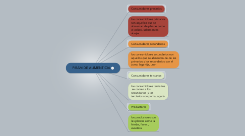 Mind Map: PIRAMIDE ALIMENTICIA