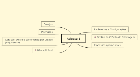 Mind Map: Release 3